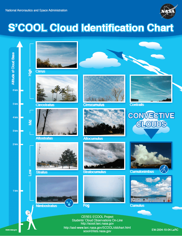 Nasa cloud chart. Png