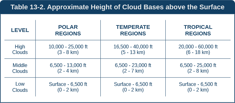 Table 13_2_cloud_bases-01. Png