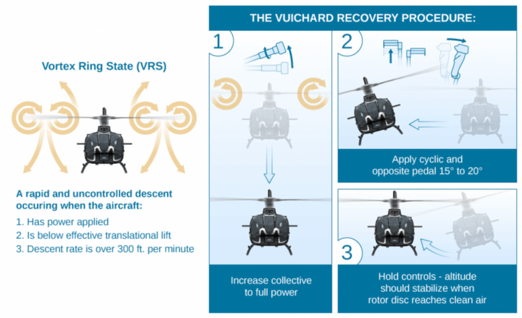 Cts vuichard recovery technique