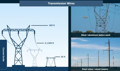 Wire Strikes